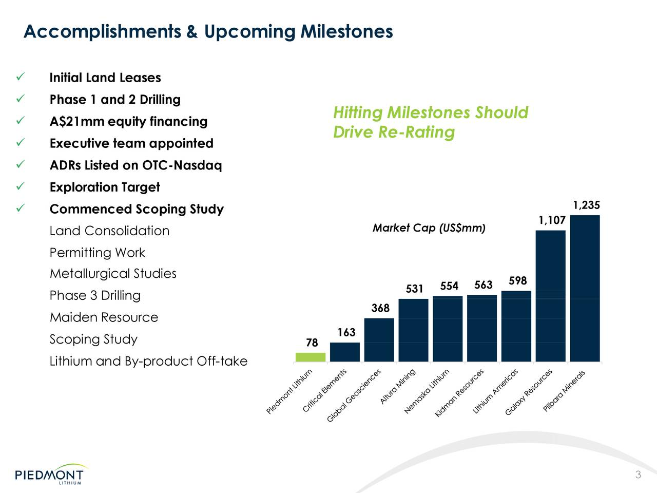  Initial Land Leases  Phase 1 and 2 Drilling Hitting Milestones Should  A$21mm equity financing Drive Re-Rating  Executive team appointed  ADRs Listed on OTC-Nasdaq  Exploration Target  Commenced Scoping Study 1,235 Market Cap (US$m) 1,107 Land Consolidation Permitting Work Metallurgical Studies 531 554 563 598 Phase 3 Drilling Maiden Resource 368 Scoping Study 78 163 Lithium and By-product Off-take 3