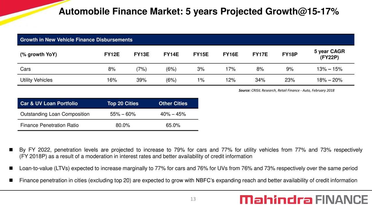 Mahindra Amp Mahindra Financial Services Ltd Adr 2019 Q1
