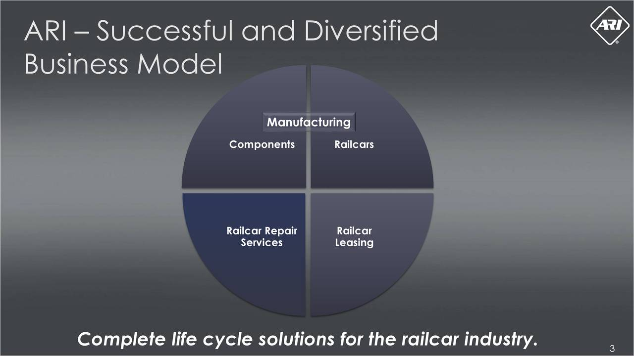 Business Model Manufacturing Components Railcars Railcar Repair Railcar Services Leasing Complete life cycle solutions for the railcar industry.