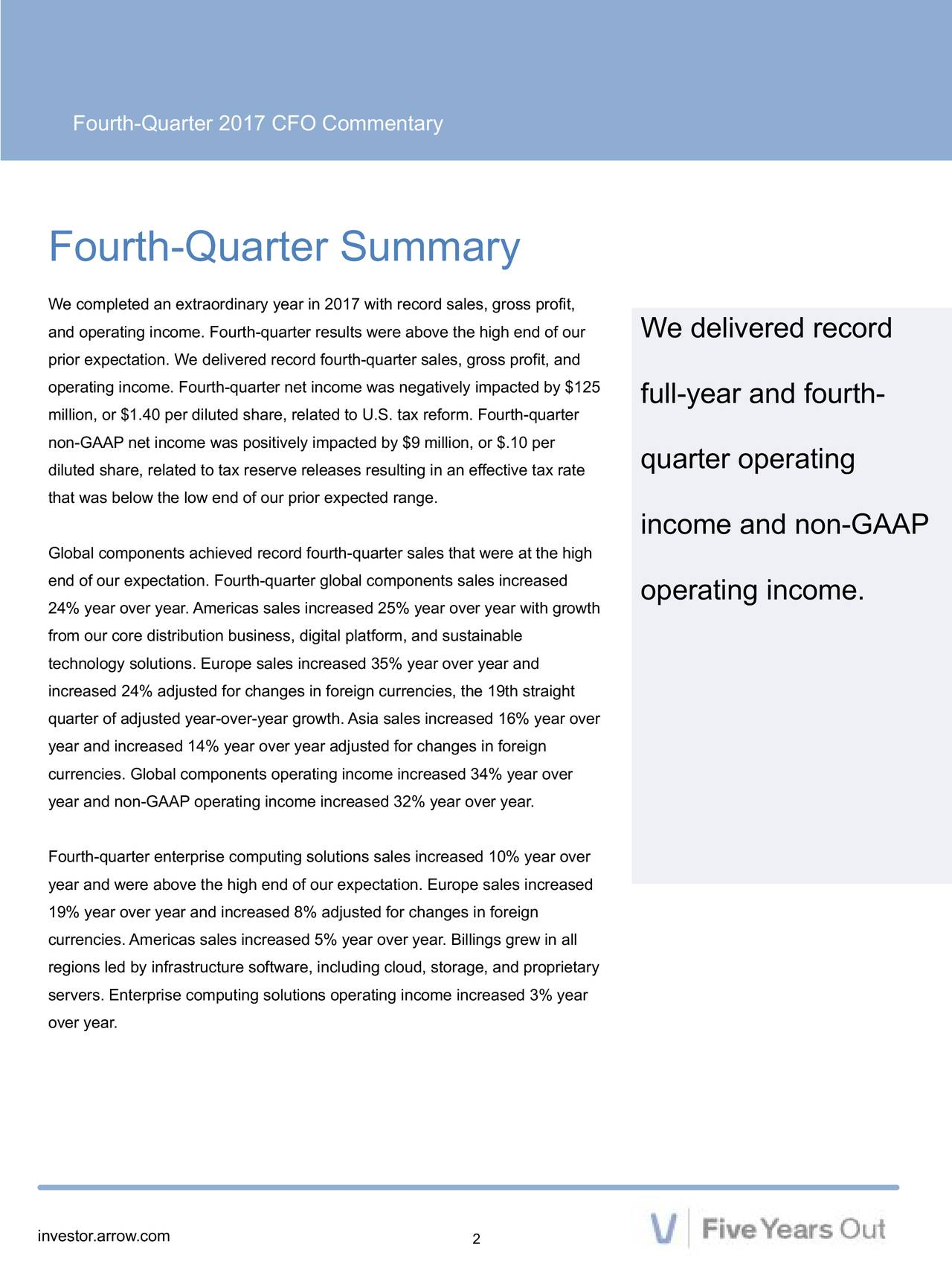 Fourth-Quarter Summary We completed an extraordinary year in 2017 with record sales, gross profit, and operating income. Fourth-quarter results were above the high end of We delivered record prior expectation. We delivered record fourth-quarter sales, gross profit, and operating income. Fourth-quarter net income was negatively impacted by $125 million, or $1.40 per diluted share, related to U.S. tax reform. Fourth-quarterar and fourth- non-GAAP net income was positively impacted by $9 million, or $.10 per diluted share, related to tax reserve releases resulting in an effective tax rateperating that was below the low end of our prior expected range. income and non-GAAP Global components achieved record fourth-quarter sales that were at the high end of our expectation. Fourth-quarter global components sales increased operating income. 24% year over year. Americas sales increased 25% year over year with growth from our core distribution business, digital platform, and sustainable technology solutions. Europe sales increased 35% year over year and increased 24% adjusted for changes in foreign currencies, the 19th straight quarter of adjusted year-over-year growth. Asia sales increased 16% year over year and increased 14% year over year adjusted for changes in foreign currencies. Global components operating income increased 34% year over year and non-GAAP operating income increased 32% year over year. Fourth-quarter enterprise computing solutions sales increased 10% year over year and were above the high end of our expectation. Europe sales increased 19% year over year and increased 8% adjusted for changes in foreign currencies. Americas sales increased 5% year over year. Billings grew in all regions led by infrastructure software, including cloud, storage, and proprietary servers. Enterprise computing solutions operating income increased 3% year over year. investor.arrow.com 2