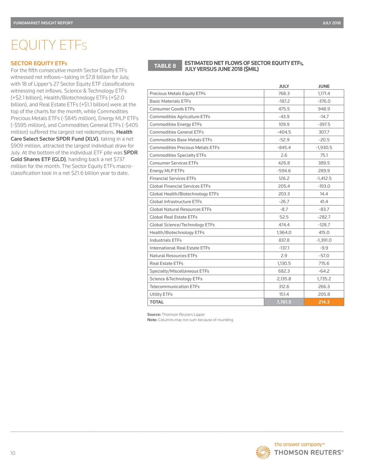 Fund Investors And APs Shun World Equity Funds And ETFs In