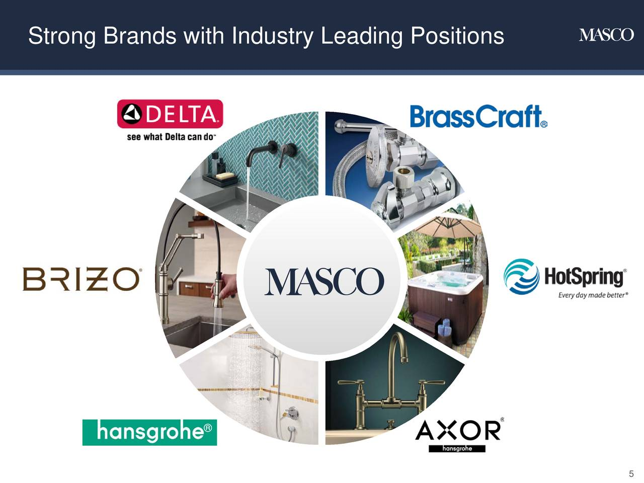 Masco Corporation (MAS) Investor Presentation - Slideshow - Masco ...