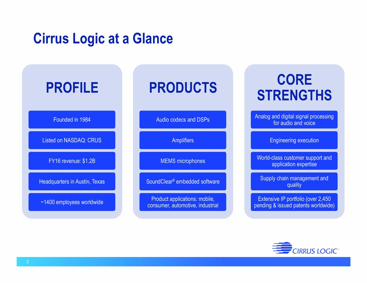 CORE PROFILE PRODUCTS STRENGTHS Analog and digital signal processing Founded in 1984 Audio codecs and DSPs for audio and voice Listed on NASDAQ: CRUS Amplifiers Engineering execution FY16 revenue: $1.2B MEMS microphones World-class customer support and application expertise Headquarters inAustin, Texas SoundClear embedded software Supply cqualitynagement and Product applications: mobile, Extensive IP portfolio (over 2,450 ~1400 employees worldwide consumer, automotive, industrial pending & issued patents worldwide) 3