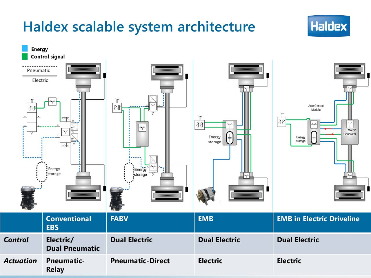 Haldex Hldxf Investor Presentation Slideshow Ab Emb Current Relay Otcmktshldxf Seeking Alpha