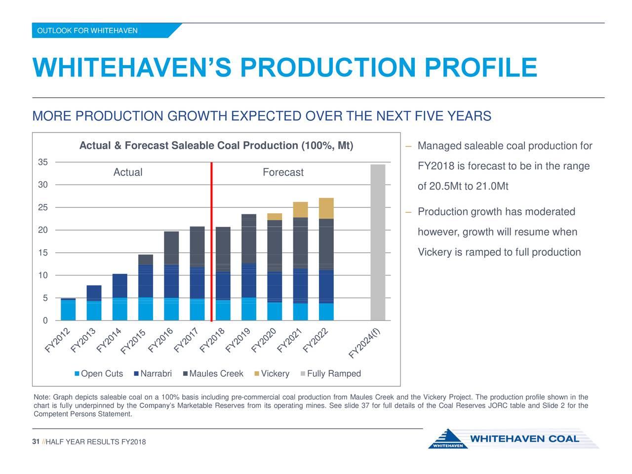 Whitehaven Coal Ltd PE Ratio (TTM):