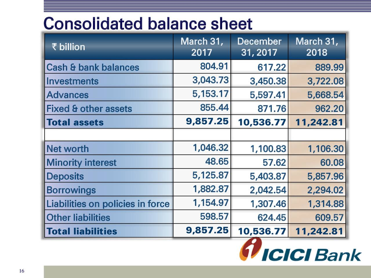 Earnings Disclaimer >> ICICI Bank Ltd. 2018 Q4 - Results - Earnings Call Slides ...