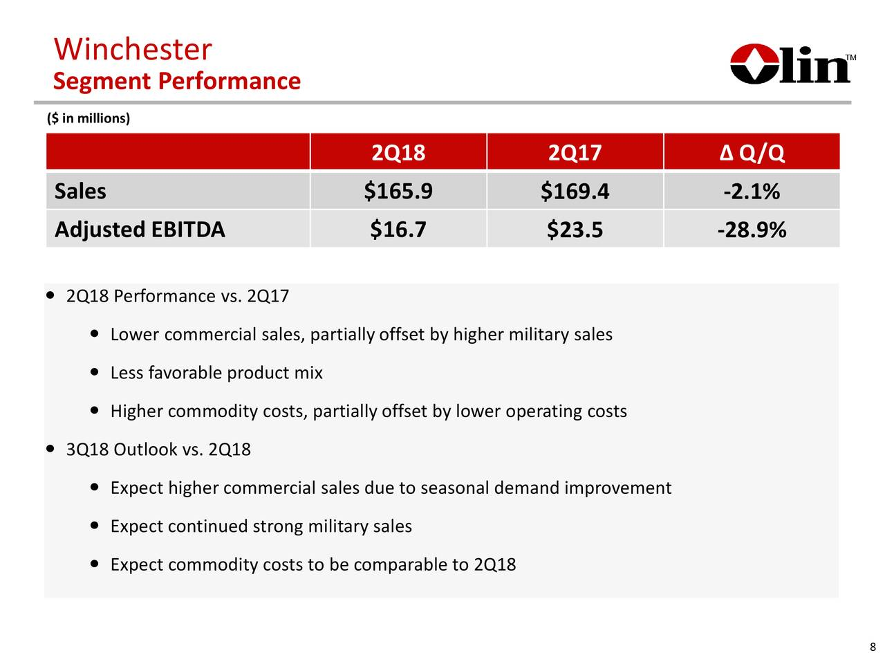 performance segment Segment's business honeywell's (hon) performance materials and technologies segment is a global leader in developing and manufacturing advanced materials and process technologies.