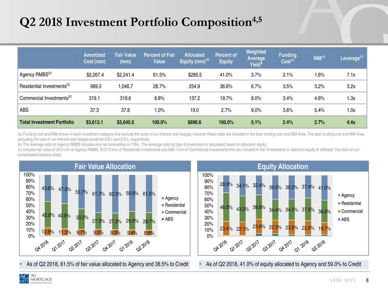 portfolio investment and percent b She should most likely opt for a starting portfolio of mostly stocks and about 25 to 30 percent bonds (see figure 12-6), but as miriam gets closer to her financial goal in coming years, she could up that percentage of bonds and take a more defensive, conservative position.