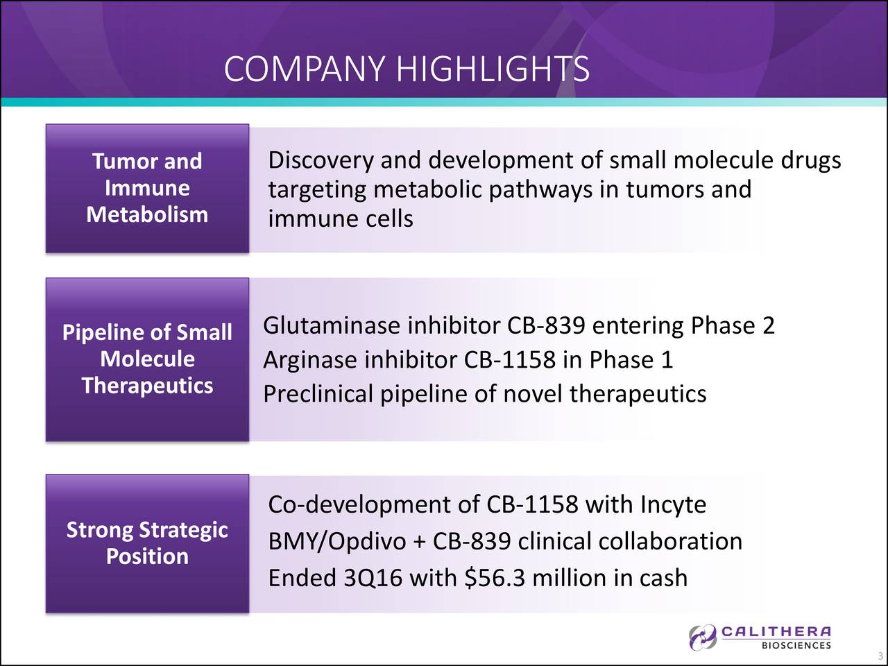 Tumor and Discovery and development of small molecule drugs Immune targeting metabolic pathways in tumors and Metabolism immune cells Pipeline of Small Glutaminase inhibitor CB-839 entering Phase 2 Molecule Arginase inhibitor CB-1158 in Phase 1 Therapeutics Preclinical pipeline of novel therapeutics Co-development of CB-1158 with Incyte Strong Strategic BMY/Opdivo + CB-839 clinical collaboration Position Ended 3Q16 with $56.3 million in cash