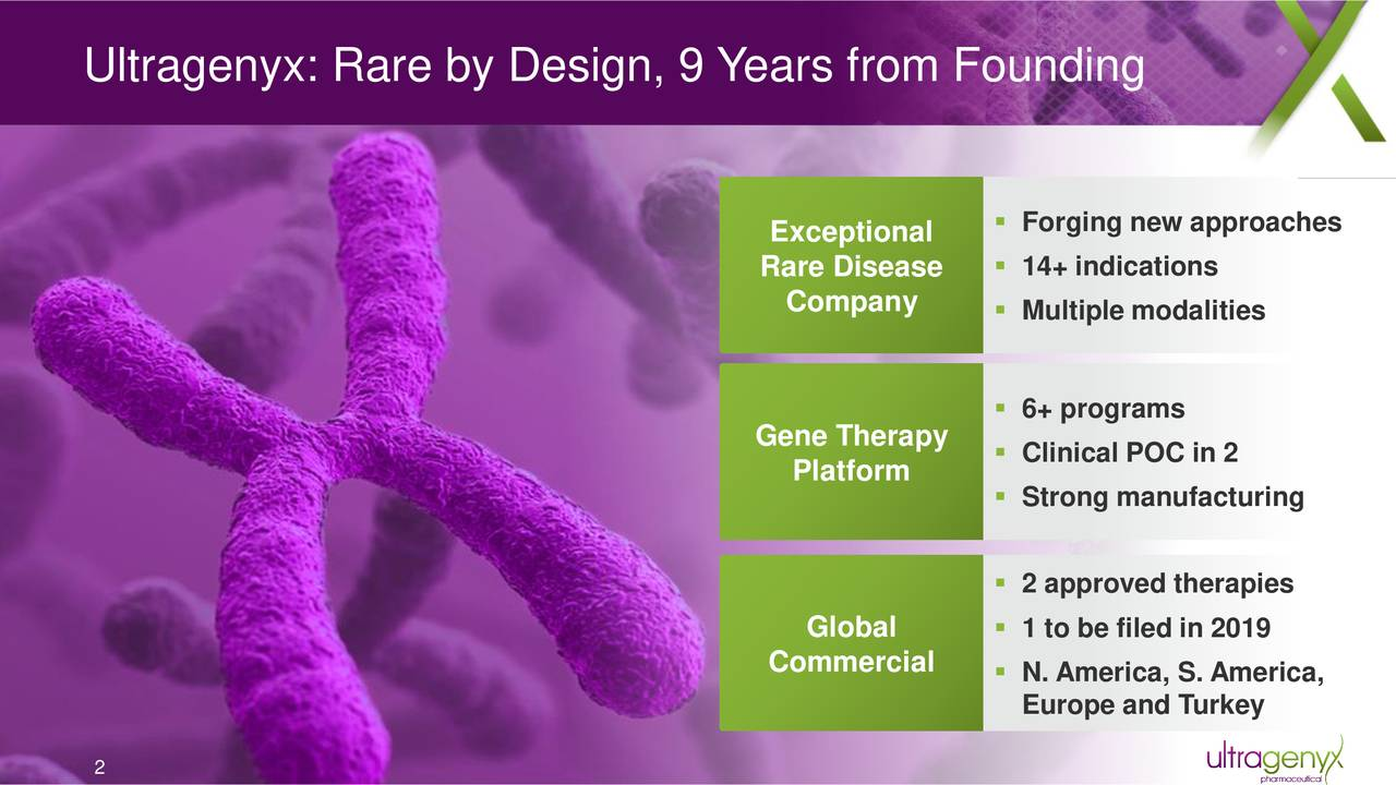 Exceptional  Forging new approaches Rare Disease  14+ indications Company  Multiple modalities  6+ programs Gene Therapy  Clinical POC in 2 Platform  Strong manufacturing  2 approved therapies Global  1 to be filed in 2019 Commercial  N. America, S. America, Europe and Turkey