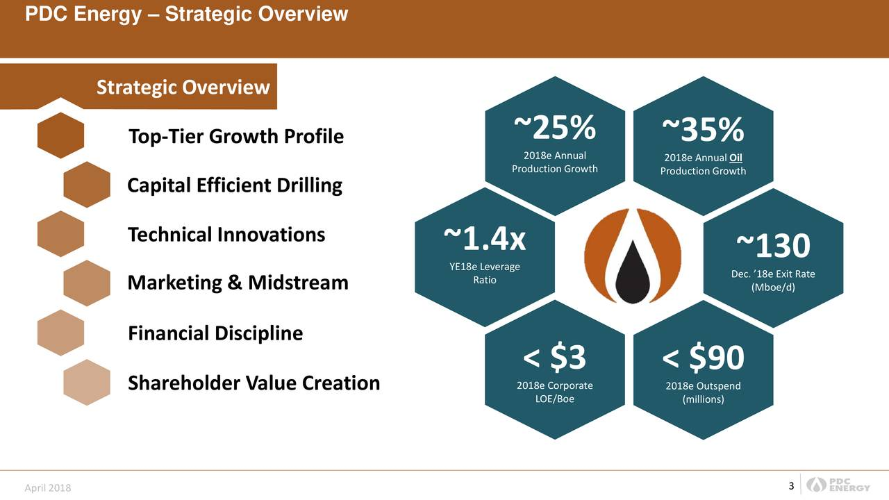 Strategic Overview Top-Tier Growth Profile ~25% ~35% 2018e Annual 2018e Annual Oil Production GrowtProduction Growth Capital Efficient Drilling Technical Innovations ~1.4x YE18e Leverage ~130 Marketing & Midstream Ratio Dec. '18e Exit Rate (Mboe/d) Financial Discipline < $3 < $90 Shareholder Value Creation 2018e Corporate 2018e Outspend LOE/Boe (millions) 3