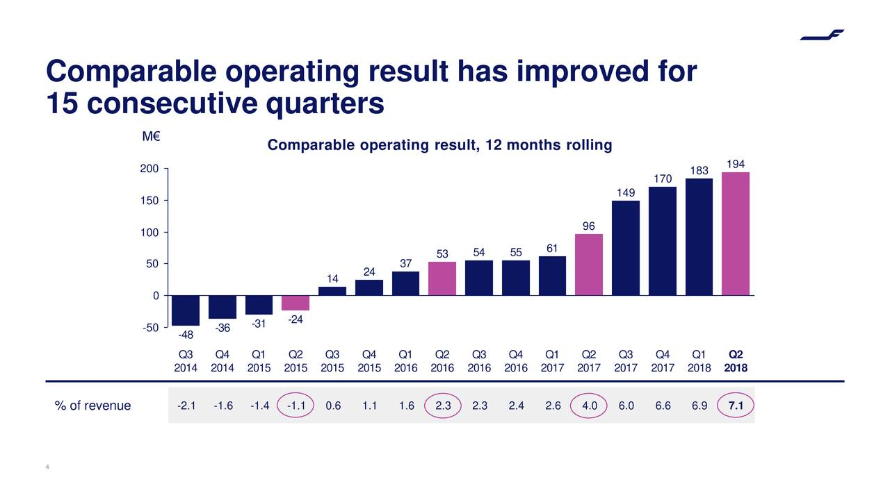 15 consecutive quarters M€ Comparable operating result, 12 months rolling 194 200 183 170 149 150 100 96 53 54 55 61 50 37 14 24 0 -50 -31 -24 -48 -36 Q3 Q4 Q1 Q2 Q3 Q4 Q1 Q2 Q3 Q4 Q1 Q2 Q3 Q4 Q1 Q2 2014 2014 2015 2015 2015 2015 2016 2016 2016 2016 2017 2017 2017 2017 2018 2018 % of revenue -2.1 -1.6 -1.4 -1.1 0.6 1.1 1.6 2.3 2.3 2.4 2.6 4.0 6.0 6.6 6.9 7.1 4