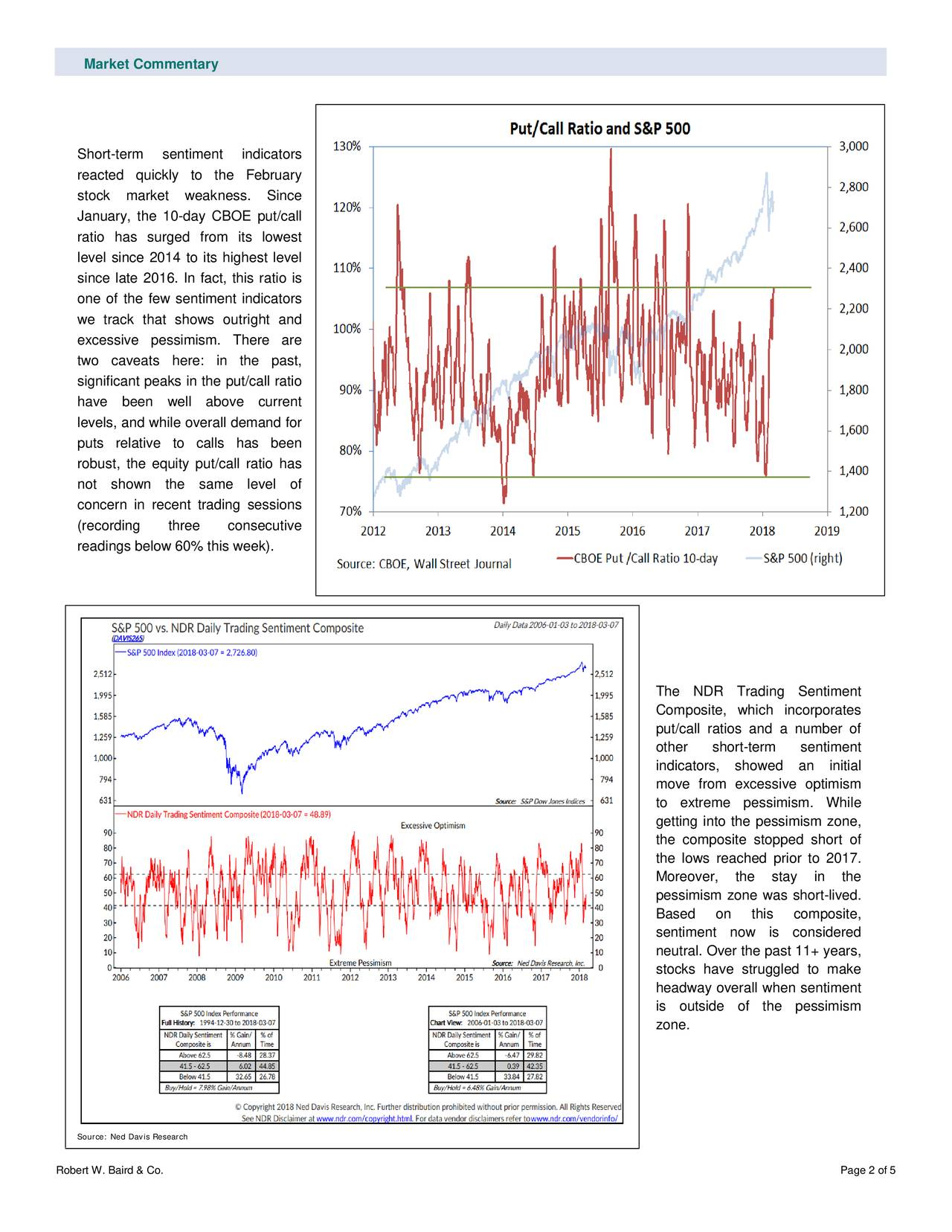 Short-term sentiment indicators reacted quickly to the February stock market weakness. Since January, the 10-day CBOE put/call ratio has surged from its lowest level since 2014 to its highest level since late 2016. In fact, this ratio is one of the few sentiment indicators we track that shows outright and excessive pessimism. There are two caveats here: in the past , significant peaks in the put/call ratio have been well above current levels, and while overall demand for puts relative to calls has been robust, the equity put/call ratio has not shown the same level of concern in recent trading sessions (recording three consecutive readings below 60% this week). The NDR Trading Sentiment Composite, which incorporates put/call ratios and a number of other short -term sentiment indicators, showed an initial move from excessive optimism to extreme pessimism. While getting into the pessimism zone, the composite stopped short of the lows reached prior to 2017. Moreover, the stay in the pessimism zone was short -lived. Based on this composite, sentiment now is considered neutral. Over the past 11+ years, stocks have struggled to make headway overall when sentiment is outside of the pessimism zone. Source: Ned Davis Research Robert W. Baird & Co. Page 2 of 5