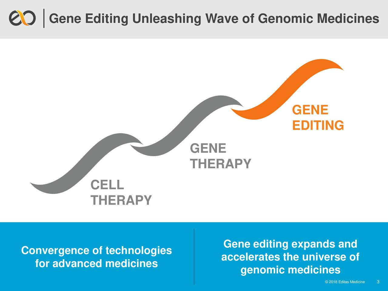 GENE EDITING GENE THERAPY CELL THERAPY Gene editing expands and Convergence of technologies accelerates the universe of for advanced medicines genomic medicines ©08EdsMdceen 3