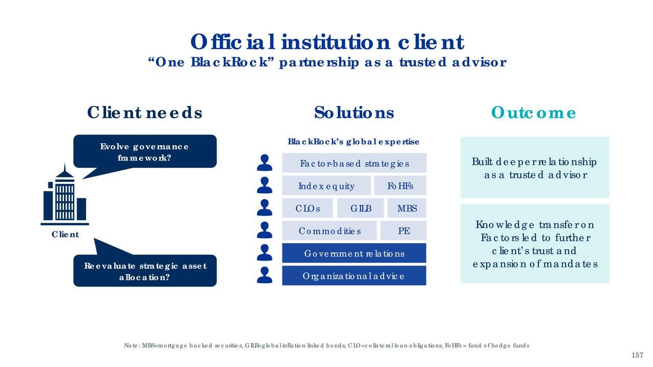 BlackRock (BLK) Investor Presentation - Slideshow - BlackRock, Inc