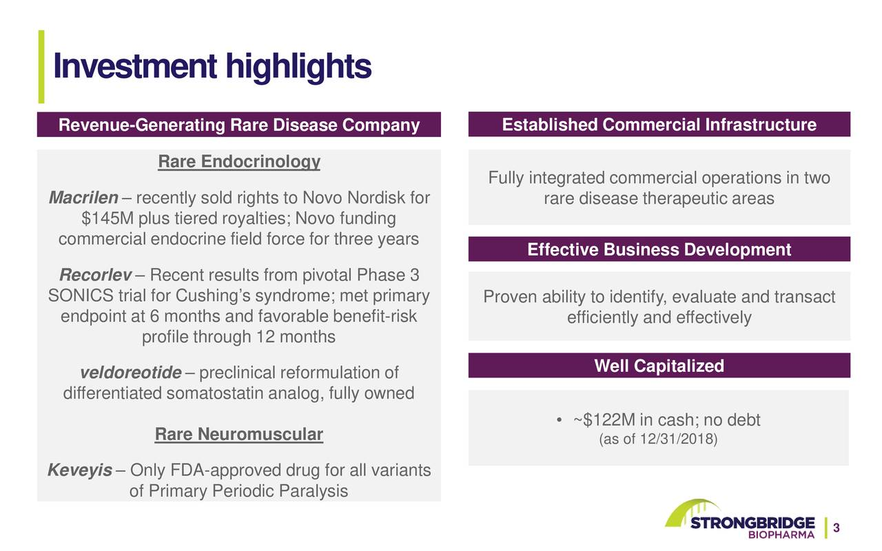 Revenue-Generating Rare Disease Company Established Commercial Infrastructure Rare Endocrinology Fully integrated commercial operations in two Macrilen – recently sold rights to Novo Nordisk for rare disease therapeutic areas $145M plus tiered royalties; Novo funding commercial endocrine field force for three years Effective Business Development Recorlev – Recent results from pivotal Phase 3 SONICS trial for Cushing's syndrome; met primary Proven ability to identify, evaluate and transact endpoint at 6 months and favorable benefit-risk efficiently and effectively profile through 12 months veldoreotide – preclinical reformulation of Well Capitalized differentiated somatostatin analog, fully owned • ~$122M in cash; no debt Rare Neuromuscular (as of 12/31/2018) Keveyis – Only FDA-approved drug for all variants of Primary Periodic Paralysis 3