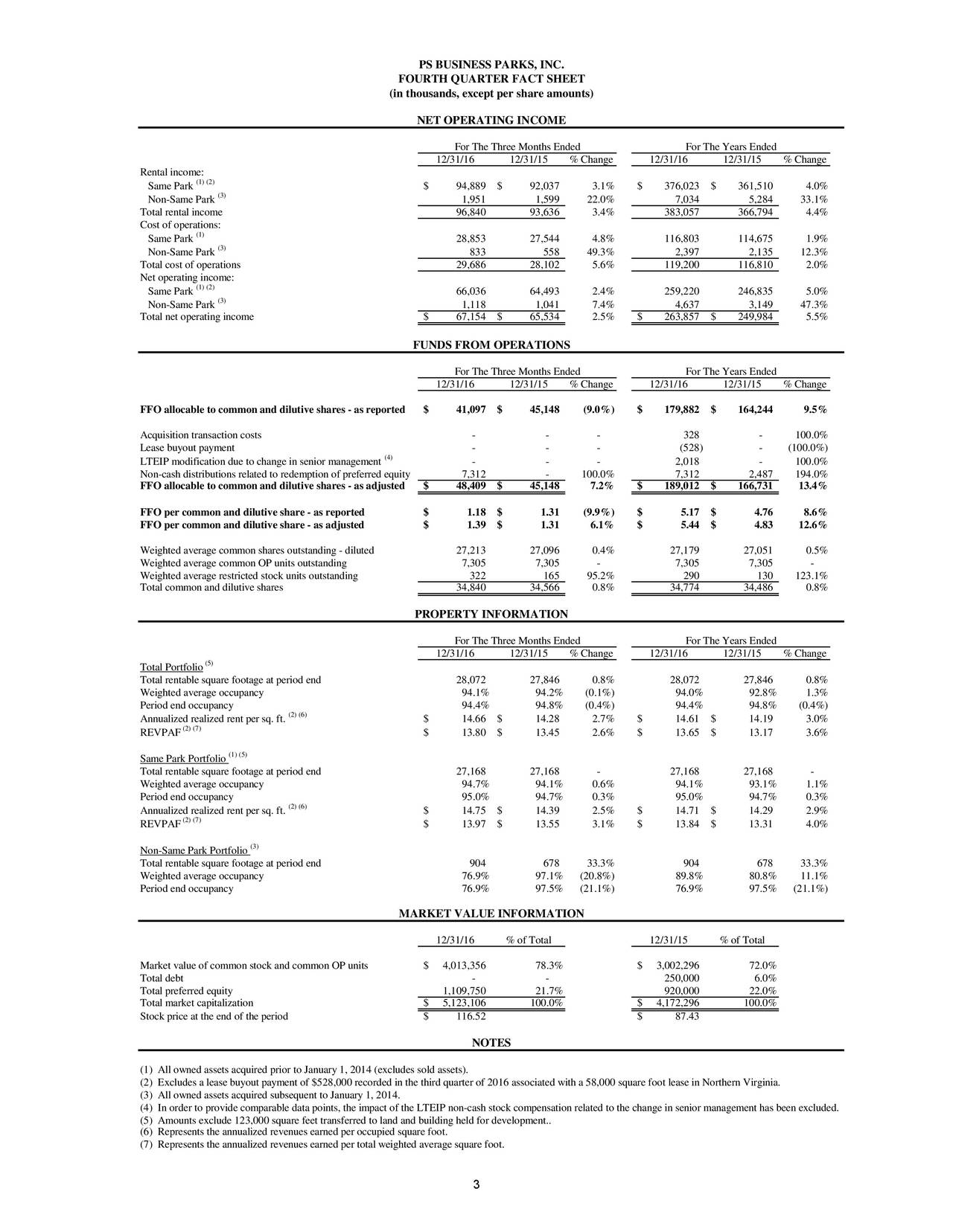 FOURTH QUARTER FACT SHEET (in thousands, except per share amounts) NET OPERATING INCOME For The Three Months Ended For The Years Ended 12/31/16 12/31/15 % Change 12/31/16 12/31/15 % Change Rental income: Same Park (1) (2) $ 94,889 $ 92,037 3.1% $ 376,023 $ 361,510 4.0% (3) Non-Same Park 1,951 1,599 22.0% 7,034 5,284 33.1% Total rental income 96,840 93,636 3.4% 383,057 366,794 4.4% Cost of operations: Same Park (1) 28,853 27,544 4.8% 116,803 114,675 1.9% (3) Non-Same Park 833 558 49.3% 2,397 2,135 12.3% Total cost of operations 29,686 28,102 5.6% 119,200 116,810 2.0% Net operating income: (1) (2) Same Park 66,036 64,493 2.4% 259,220 246,835 5.0% Non-Same Park (3) 1,118 1,041 7.4% 4,637 3,149 47.3% Total net operating income $ 67,154 $ 65,534 2.5% $ 263,857 $ 249,984 5.5% FUNDS FROM OPERATIONS For The Three Months Ended For The Years Ended 12/31/16 12/31/15 % Change 12/31/16 12/31/15 % Change FFO allocable to common and dilutive shares - as reported $ 41,097 $ 45,148 (9.0%) $ 179,882 $ 164,244 9.5% Acquisition transaction costs - - - 328 - 100.0% Lease buyout payment - - - (528) - (100.0%) LTEIP modification due to change in senior management4) - - - 2,018 - 100.0% Non-cash distributions related to redemption of preferred equity 7,312 - 100.0% 7,312 2,487 194.0% FFO allocable to common and dilutive shares - as adjusted $ 48,409 $ 45,148 7.2% $ 189,012 $ 166,731 13.4% FFO per common and dilutive share - as reported $ 1.18 $ 1.31 (9.9%) $ 5.17 $ 4.76 8.6% FFO per common and dilutive share - as adjusted $ 1.39 $ 1.31 6.1% $ 5.44 $ 4.83 12.6% Weighted average common shares outstanding - diluted 27,213 27,096 0.4% 27,179 27,051 0.5% Weighted average common OP units outstanding 7,305 7,305 - 7,305 7,305 - Weighted average restricted stock units outstanding 322 165 95.2% 290 130 123.1% Total common and dilutive shares 34,840 34,566 0.8% 34,774 34,486 0.8% PROPERTY INFORMATION For The Three Months Ended For The Years Ended 12/31/16 12/31/15 % Change 12/31/16 12/31/15 % Change