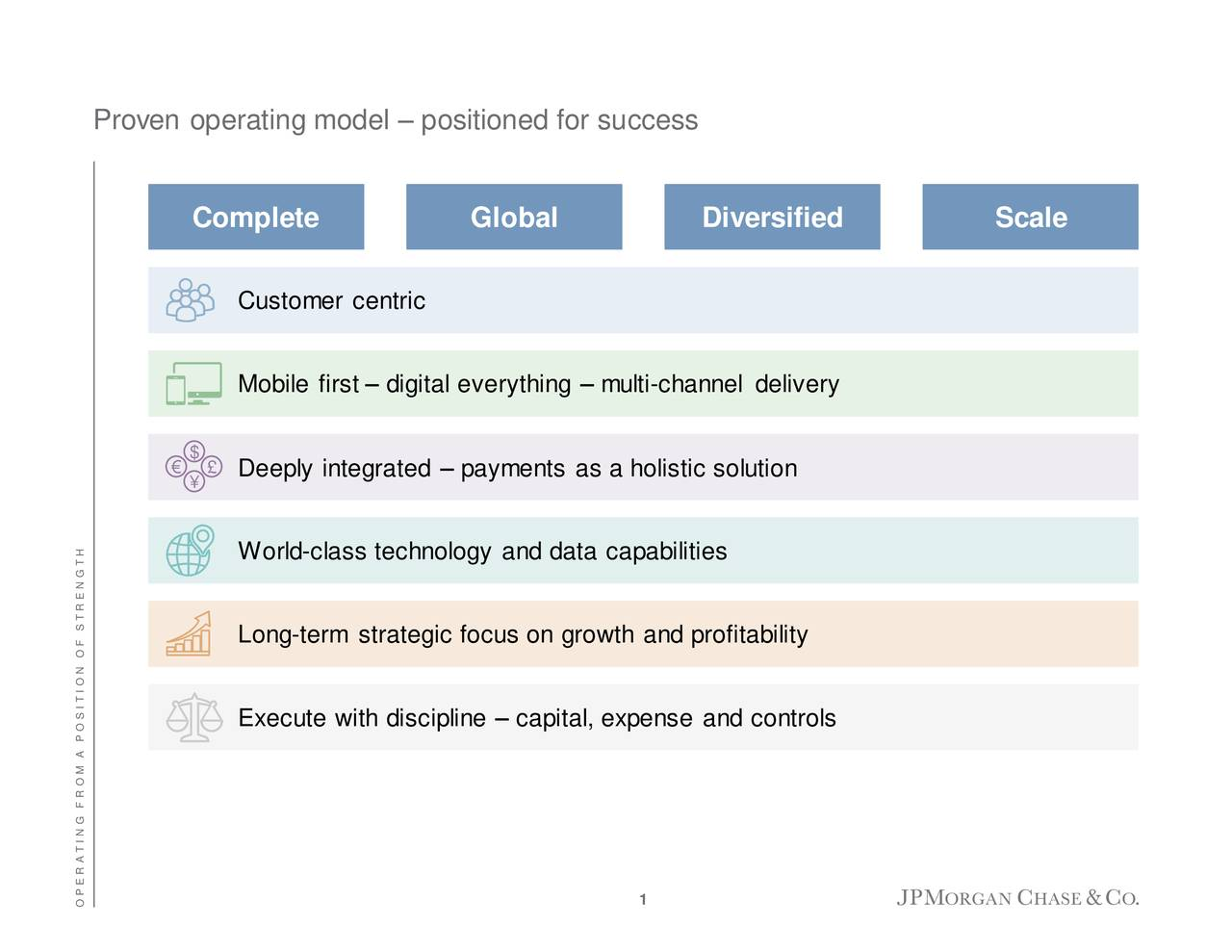 Complete Global Diversified Scale Customer centric Mobile first – digital everything – multi-channel delivery $ € £ Deeply integrated – payments as a holistic solution ¥ World-class technology and data capabilities Long-term strategic focus on growth and profitability Execute with discipline – capital, expense and controls O P E R A T I N G F R O M A P O S I T I O N O F S T R E N G T H