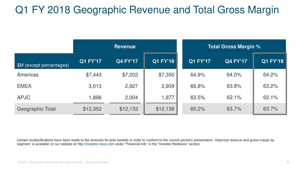 dell fy 2012 q1 earnings call Here are anandtech's latest articles filed under fiscal results login register about apple announces q1 fy 2018 earnings the intel/dell deal was.