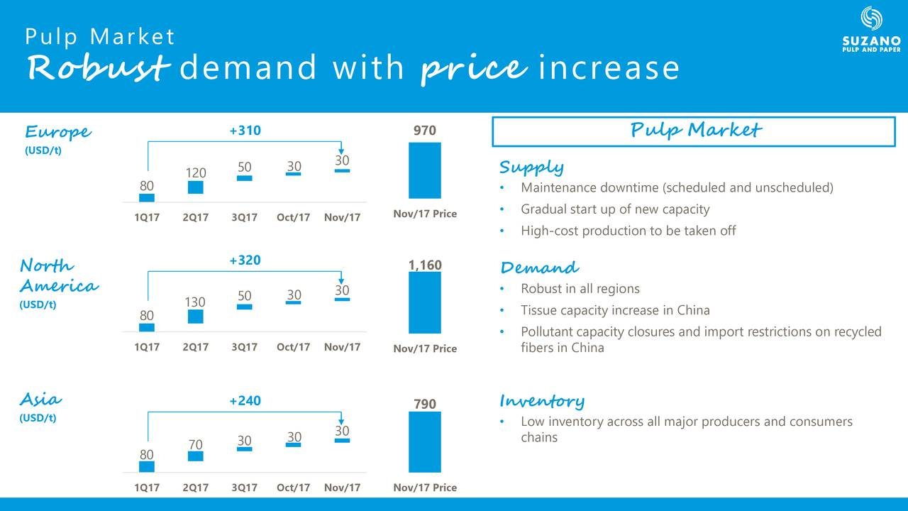 ef613cedf8 ... Robust demand with price increase Europe +310 970 Pulp Market (USD t)  ...