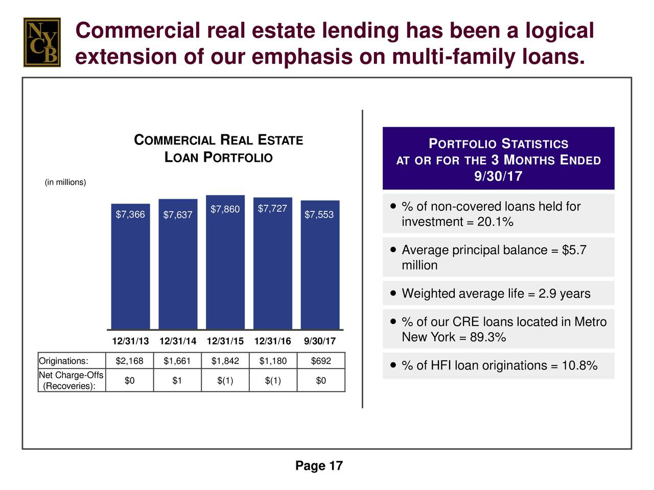 how to get a commercial loan investment portfolio