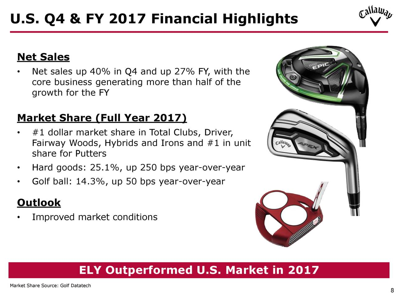 callayway golf company - full year 2017 net sales of $1,049 million , a 20% increase compared to 2016 - full year 2017 operating income of $79 million , a 78% increase compared to $44 million of operating income in 2016.