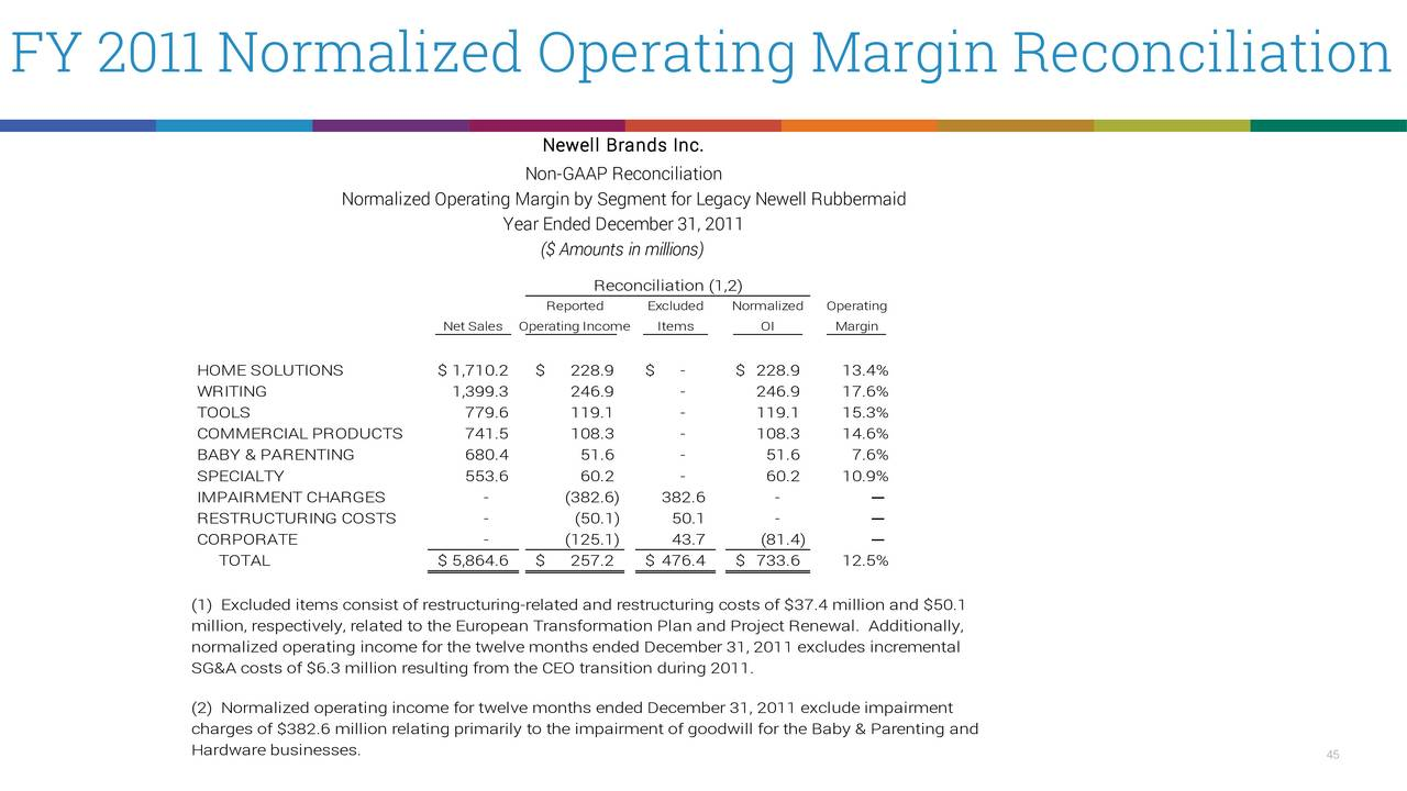 newell rubbermaid strategy in transition The most representative quantitative data that proves the success of the newell strategy newell rubbermaid: strategy in transition newell rubbermaid.
