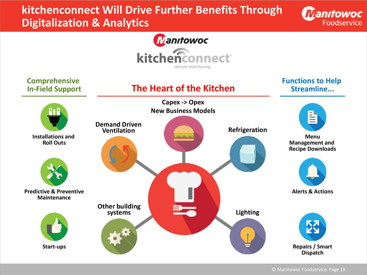 Manitowoc Kitchen Care Tech Support – Wow Blog