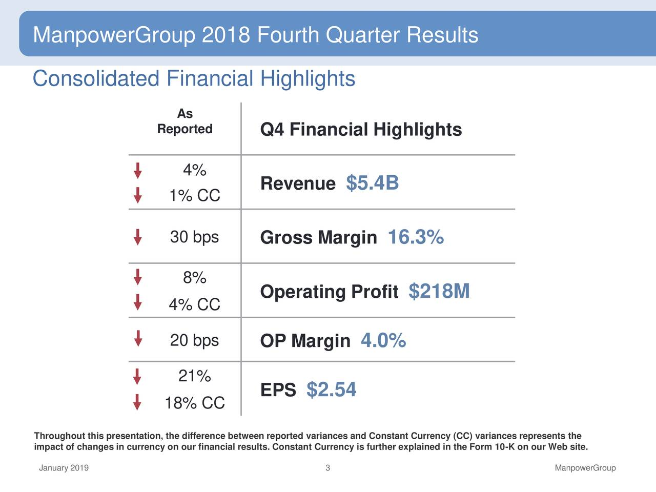 ManpowerGroup 2018 Fourth Quarter Results Consolidated Financial Highlights As Reported Q4 Financial Highlights 4% Revenue $5.4B 1% CC 30 bps Gross Margin 16.3% 8% Operating Profit $218M 4% CC 20 bps OP Margin 4.0% 21% EPS $2.54 18% CC impact of changes in currency on our financial results. Constant Currency is further explained in the Form 10-K on our Web site. January 2019 3 ManpowerGroup