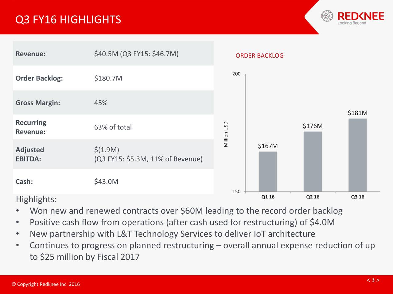 Revenue: $40.5M (Q3 FY15: $46.7M) ORDER BACKLOG 200 Order Backlog: $180.7M Gross Margin: 45% $181M Recurring 63% of total $176M Revenue: Adjusted $(1.9M) Million US$167M EBITDA: (Q3 FY15: $5.3M, 11% of Revenue) Cash: $43.0M 150 Q1 16 Q2 16 Q3 16 Highlights: Won new and renewed contracts over $60M leading to the record order backlog Positive cash flow from operations (after cash used for restructuring) of $4.0M New partnership with L&T Technology Services to deliver IoT architecture Continues to progress on planned restructuring  overall annual expense reduction of up to $25 million by Fiscal 2017 < 3 > CopyihtRedkneeIn.2016