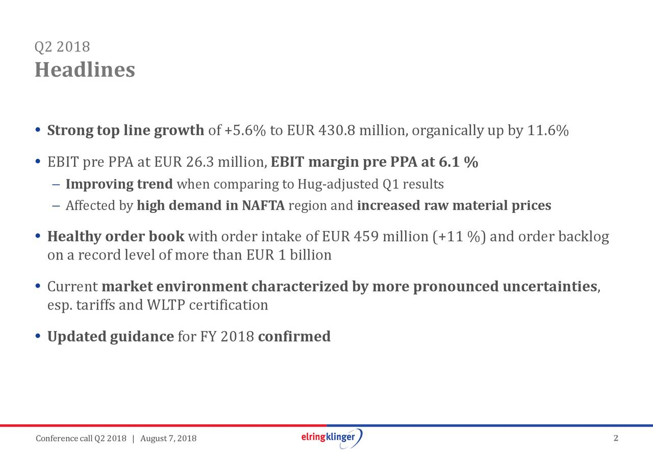 , .6% der backlog uncertainties increased raw material prices region and EBIT margin pre PPA at 6.1 % confirmed of +5.6% to EUR 430.8 million, organicallyup by 11 when comparing to Hug-adjusted Q1 resultson(+11 %) and or high demand in NAFTA market environment characterized by more pronounced Imprfviedtrend StronEBIoppleePAeawtUyRuesp. tariffs and WLTP certificationon Q2 H01eadli▯es ▯ ▯ ▯ ▯ ConferencecallQ2 2018 | August 7, 2018