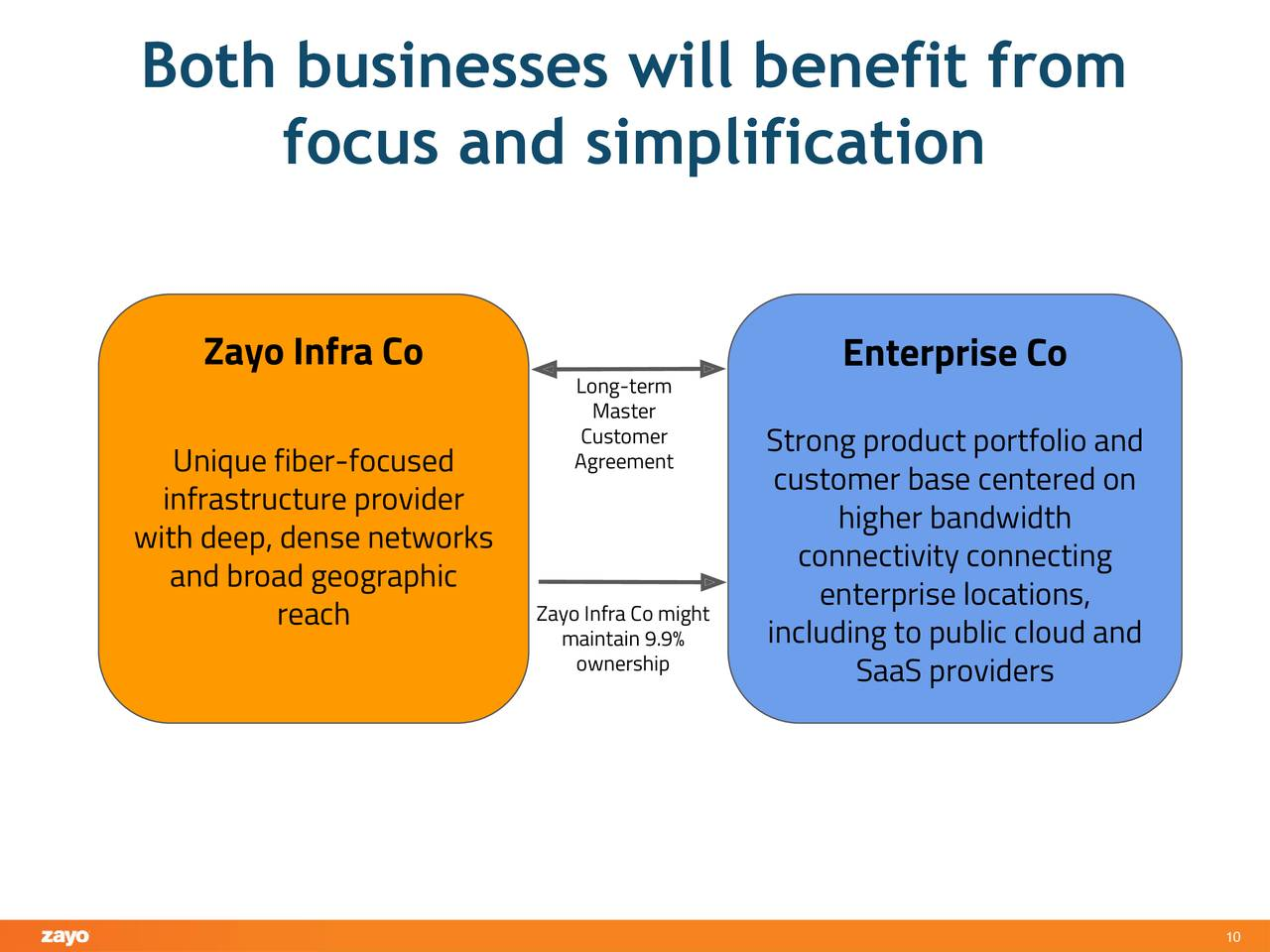 Zayo Group 2019 Q1 - Results - Earnings Call Slides - Zayo Group
