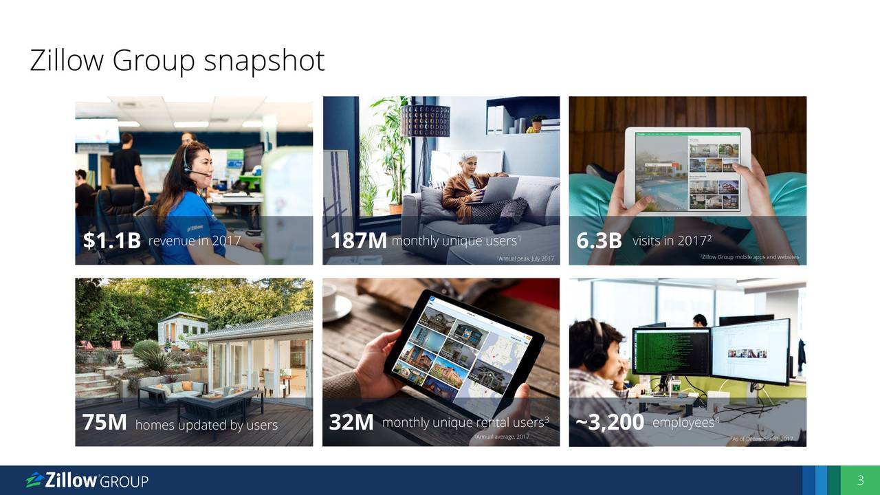 1 2 $1.1B revenue in 2017 187M monthly unique users 6.3B visits in 2017 Annual peak, July 2017 Zillow Group mobile apps and websites monthly unique rental users employees4 75M homes updated by users 32M 3Annual average, 20170 4 As of December 31,2017 3