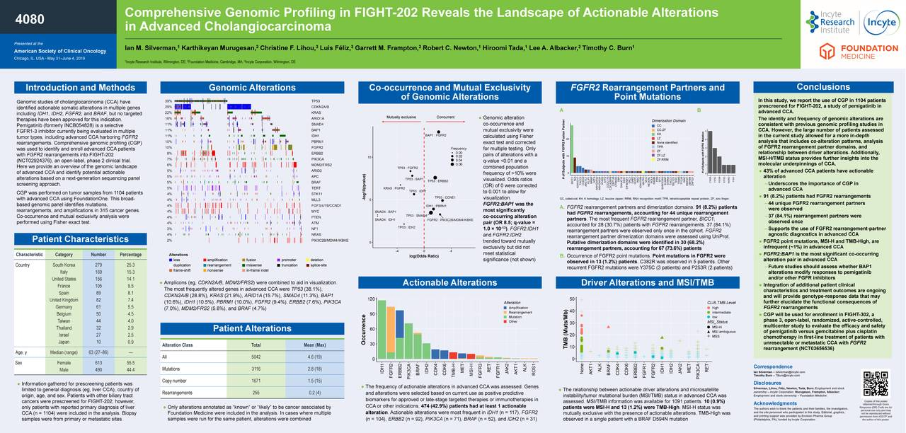 4080 in Advanced Cholangiocarcinoma Presented at the 1 2 3 3 2 1 1 2 1 American Society of Clinical Oncology Ian M. Silverman, Karthikeyan Murugesan, Christine F. Lihou, Luis Féliz, Garrett M. Frampton, Robert C. Newton, Hiroomi Tada, Lee A. Albacker, Timothy C. Burn Chicago, IL, USA• May 31–June 4, 2019 1 2 3 Incyte Research Institute, Wilmington, DE; Foundation Medicine, Cambridge,MA; Incyte Corporation, Wilmington, DE Conclusions Introduction and Methods Genomic Alterations Co-occurrence and Mutual Exclusivity FGFR2 Rearrangement Partners and Genomic studies of cholangiocarcinoma (CCA) have of Genomic Alterations Point Mutations In this study, we report the use of CGP in 1104 patients prescreened for FIGHT-202, a study of pemigatinib in identified actionable somatic alterations in multiple genes A B including IDH1, IDH2, FGFR2, and BRAF, but no targeted advanced CCA. therapies have been approved for this indication. Mutually exclusive Concurrent ● Genomic alteration Dimerization Domain The identity and frequency of genomic alterations are co-occurrence and CC consistent with previous genomic profiling studies in Pemigatinib (formerly INCB054828) is a selective CC;ZF FGFR1-3 inhibitor currently being evaluated in multiple mutual exclusivity were KH CCA. However, the large number of patients assessed tumor types, including advanced CCA harboring FGFR2 calculated using Fisher LZ in the current study allowed for a more in-depth rearrangements. Comprehensive genomic profiling (CGP) exact test and corrected None identified analysis that includes co-alteration patterns, analysis Frequency TPR of FGFR2 rearrangement partner domains, and was used to identify and enroll advanced CCA patients 0.00 for multiple testing. Only ZF relationship between driver alterations.Additionally, with FGFR2 rearrangements into FIGHT-202 0.02 pairs of alterations with a ZF;LZ (NCT02924376), an open-label, phase 2 clinical trial. 0.04 q-value <0.01 and a ZF;RRM MSI-H/TMB status provides furth