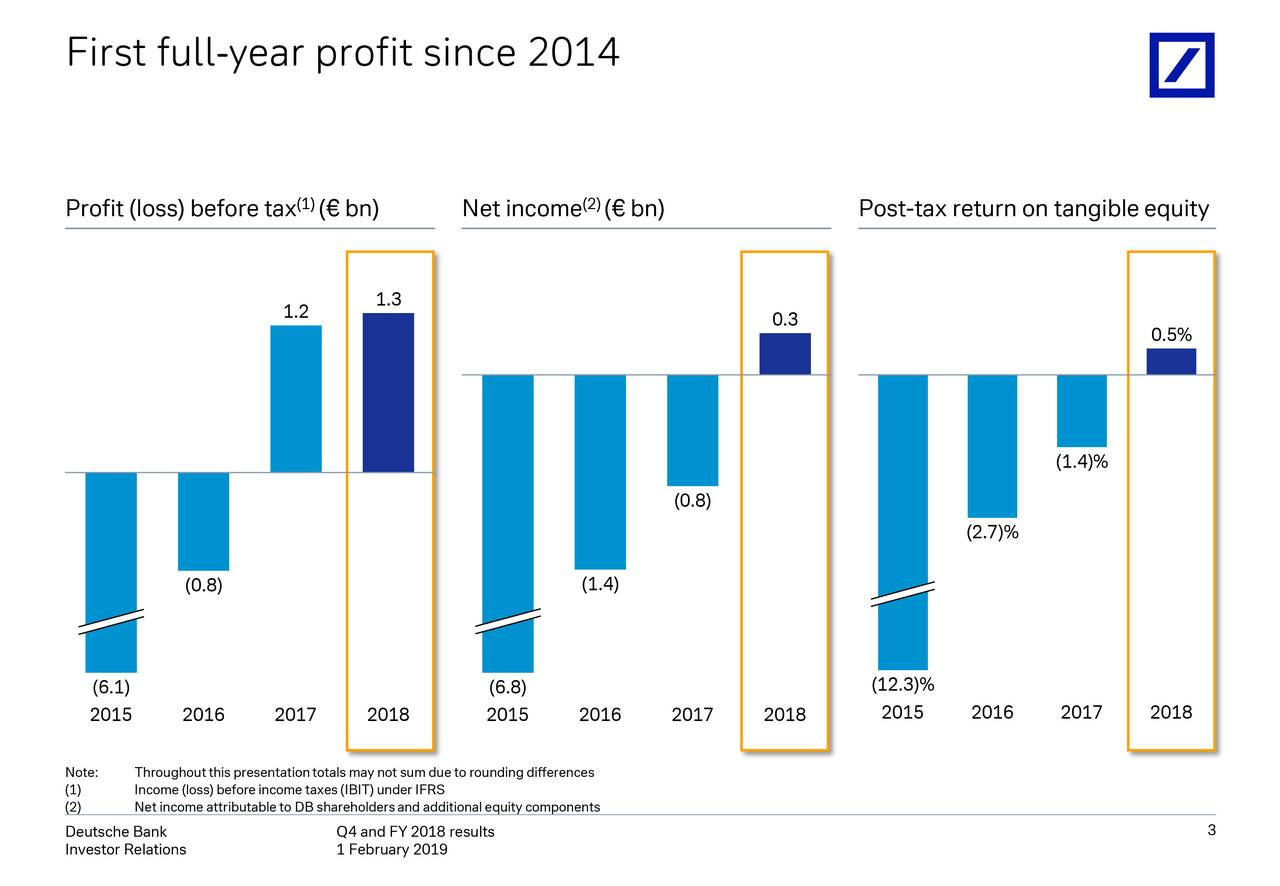 Profit (loss) before tax (€ bn) Net income (€ bn)) Post-tax return on tangibleequity 1.3 1.2 0.3 0.5% (1.4)% (0.8) (2.7)% (0.8) (1.4) (6.1) (6.8) (12.3)% 2015 2016 2017 2018 2015 2016 2017 2018 2015 2016 2017 2018 Note: Throughoutthis presentationtotals may not sum due to roundingdifferences (1) Income (loss) beforeincome taxes(IBIT) under IFRS (2) Net income attributable to DB shareholdersand additional equity components Deutsche Bank Q4 and FY 2018 results 3 Investor Relations 1 February 2019