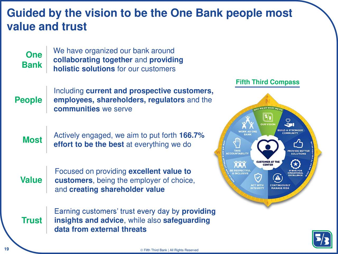 Fifth Third Bancorp Fitb Investor Presentation Slideshow Fifth