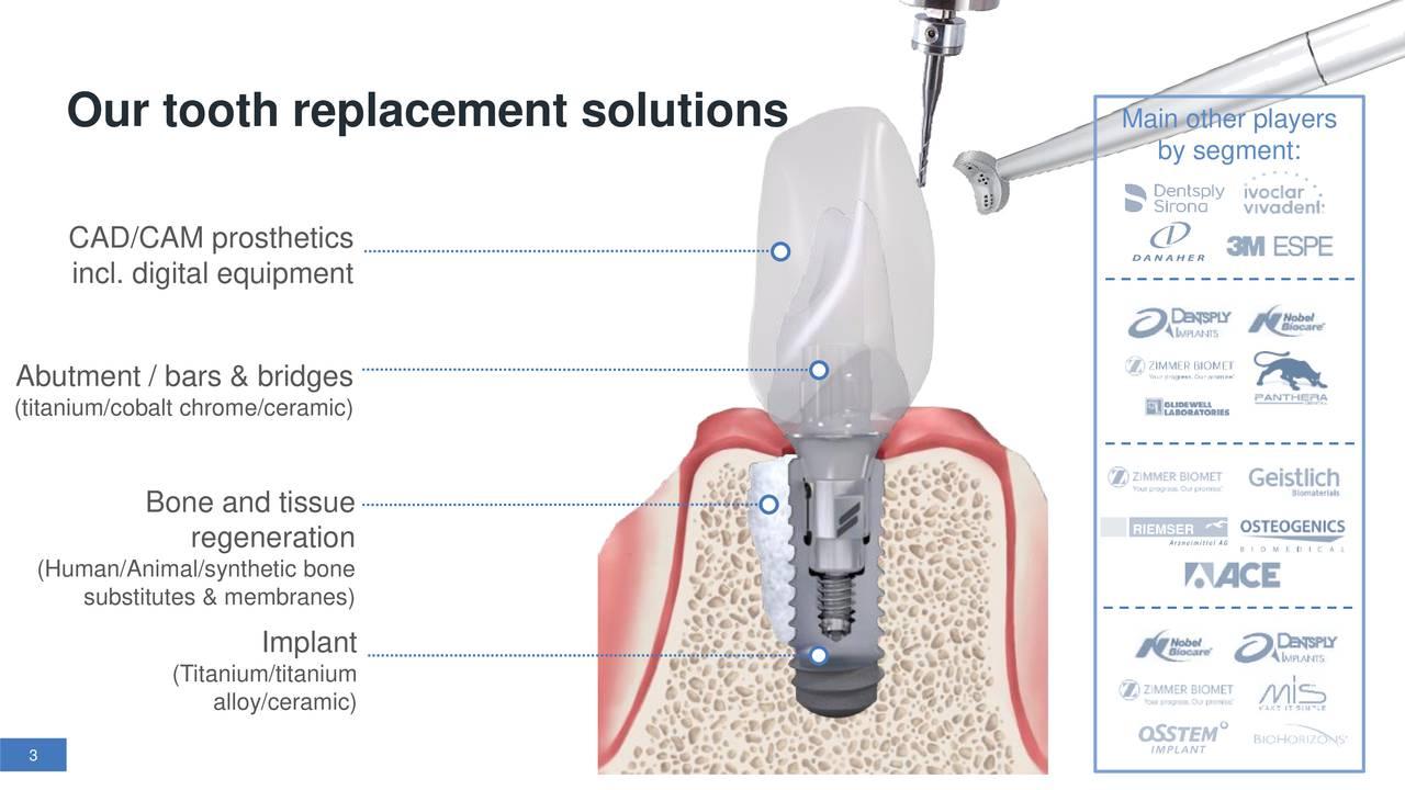 by segment: CAD/CAM prosthetics incl. digital equipment Abutment / bars & bridges (titanium/cobalt chrome/ceramic) Bone and tissue regeneration (Human/Animal/synthetic bone substitutes & membranes) Implant (Titanium/titanium alloy/ceramic) 3