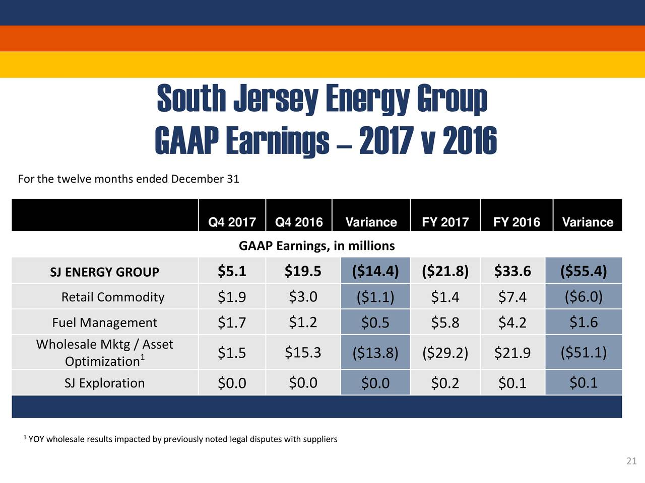 South Jersey Sji Presents At Morgan Stanley Utilities Clean Tech And Midstream Energy