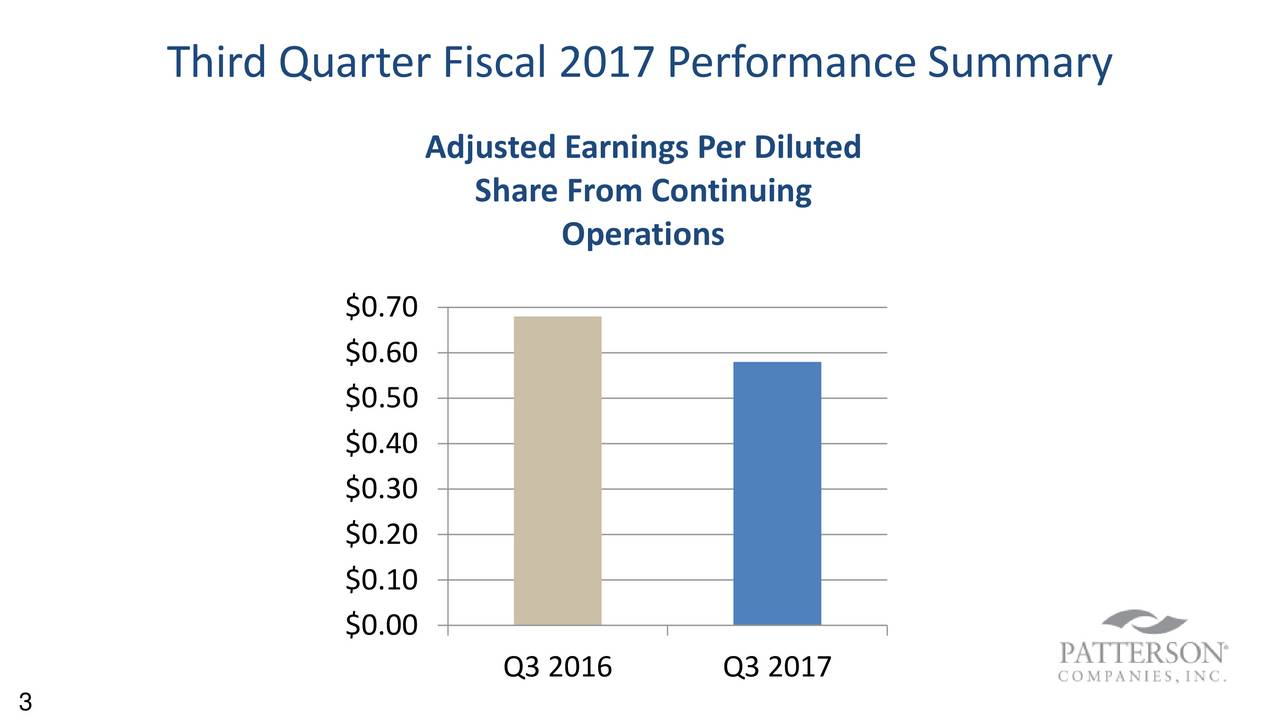 Adjusted Earnings Per Diluted Share From Continuing Operations $0.70 $0.60 $0.50 $0.40 $0.30 $0.20 $0.10 $0.00 Q3 2016 Q3 2017