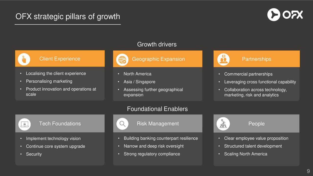 OFX Group (OZFRY) Investor Presentation - Slideshow - OFX Group