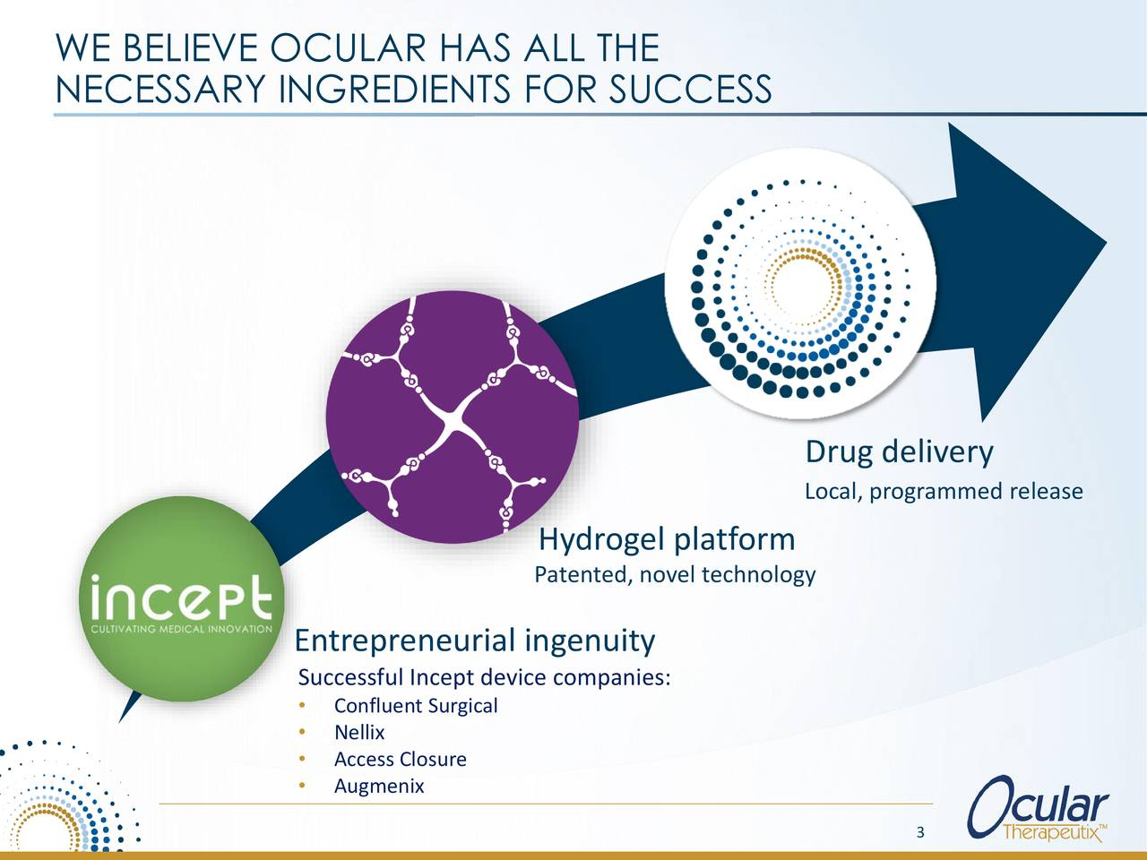 NECESSARY INGREDIENTS FOR SUCCESS Drug delivery Local, programmed release Hydrogel platform Patented, novel technology Entrepreneurial ingenuity Successful Incept device companies: • Confluent Surgical • Nellix • Access Closure • Augmenix 3