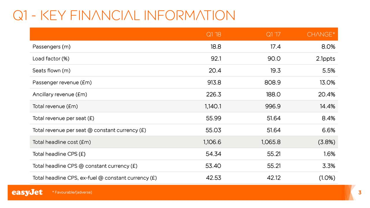 marketing research easyjet plc Get the detailed quarterly/annual income statement for easyjet plc ord 27 2/7p (ezjl) find out the revenue, expenses and profit or loss over the last fiscal year.