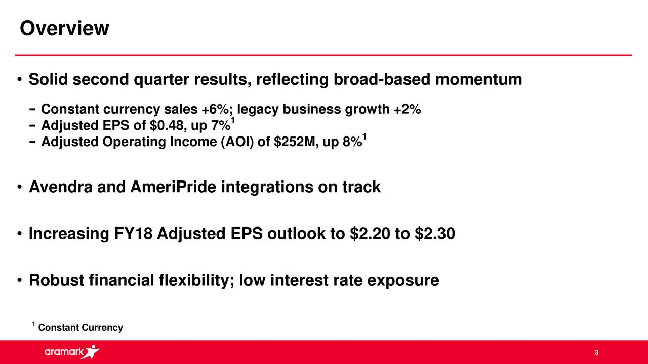 • Solid second quarter results, reflecting broad-based momentum Constant currency sales +6%; l1gacy business growth +2% Adjusted EPS of $0.48, up 7% Adjusted Operating Income (AOI) of $252M, up 8% 1 • Avendra and AmeriPride integrations on track • Increasing FY18 Adjusted EPS outlook to $2.20 to $2.30 • Robust financial flexibility; low interest rate exposure 1Constant Currency 3