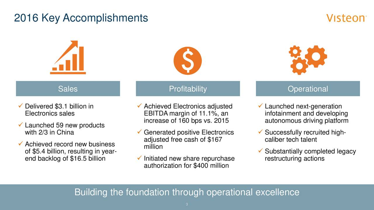 Sales Profitability Operational Delivered $3.1 billion in  Achieved Electronics adjusted  Launched next-generation Electronics sales EBITDA margin of 11.1%, an infotainment and developing Launched 59 new products increase of 160 bps vs. 2015 autonomous driving platform with 2/3 in China  Generated positive Electronics  Successfully recruited high- adjusted free cash of $167 caliber tech talent Achieved record new business million of $5.4 billion, resulting in year-  Substantially completed legacy end backlog of $16.5 billion  Initiated new share repurchase restructuring actions authorization for $400 million Building the foundation through operational excellence 3