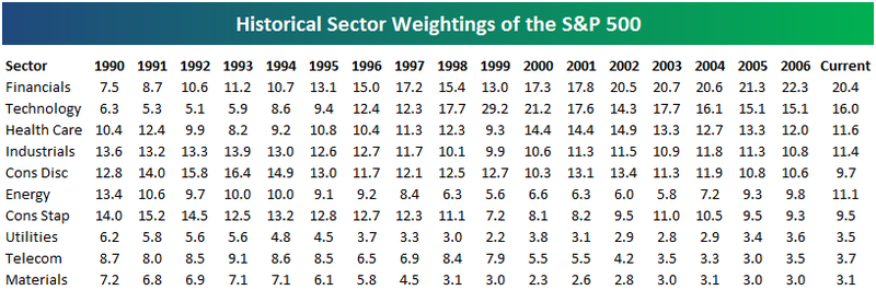 S Amp P 500 Sector Weightings A Historical Look Seeking Alpha